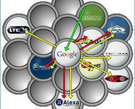 Cỗ máy tìm kiếm và thư mục internet
