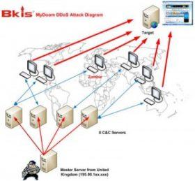 Sơ đồ hệ thống botnet tấn công DDoS vào website chính phủ Hàn Quốc và Mỹ.