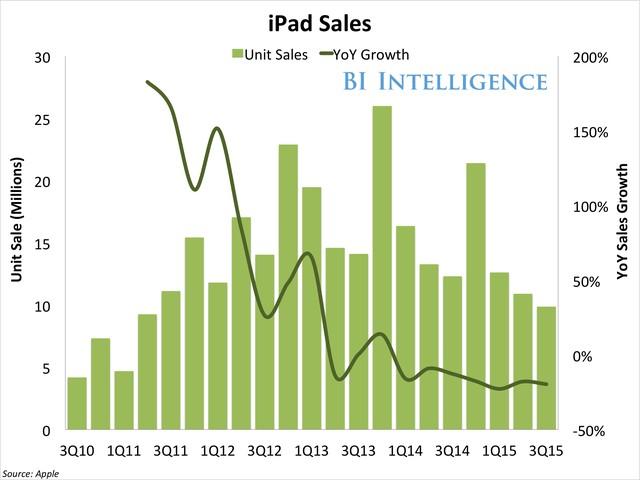 Thị trường iPad đang rơi tự do, mức giá không thể tốt hơn.