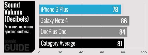 Bảng đo âm lượng của iPhone 6 Plus